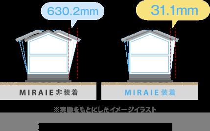 1階の上部の層間変形量の最大値