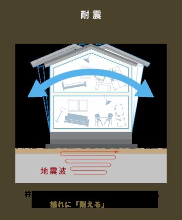 柱・梁・壁などの強度で地震に対抗する。揺れに「耐える」地震対策