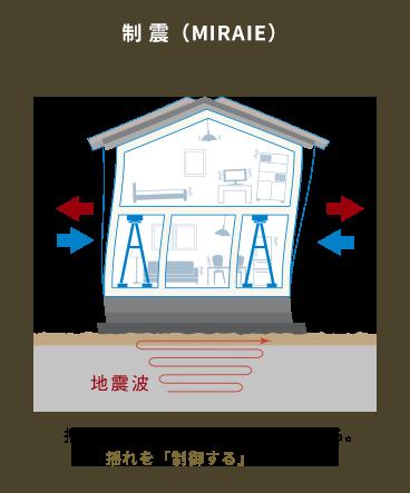 揺れを吸収する装置で地震に対抗する。揺れを「制御する」地震対策